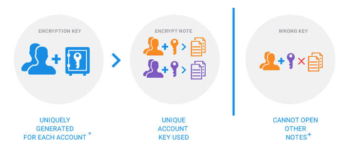 Encryption Keys are stored within Azure Key Vault HSM