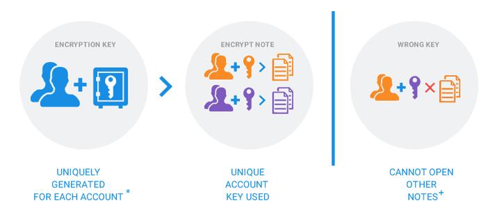Encryption Keys are stored within Azure Key Vault HSM