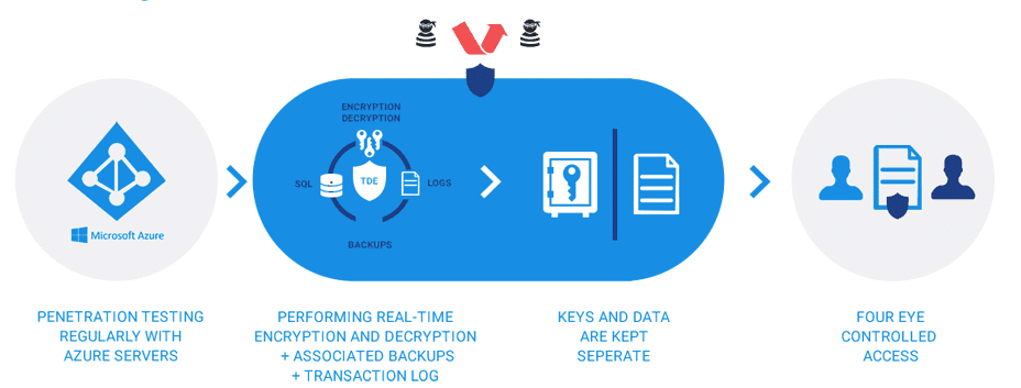 Protecting the Database - Multiple Layers of Encryption and Security