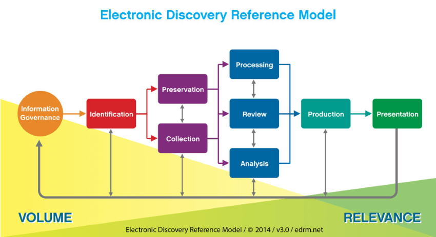eDiscovery process for HR Audits